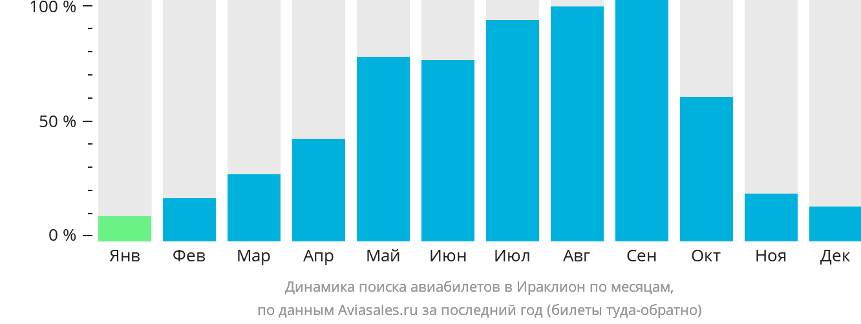 Динамика поиска авиабилетов в Ираклион по месяцам