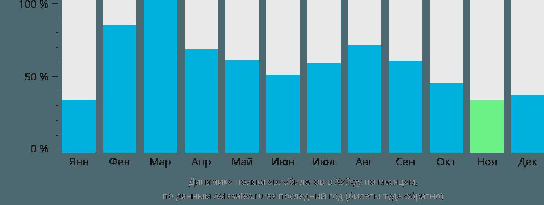 Динамика поиска авиабилетов в Хайфу по месяцам