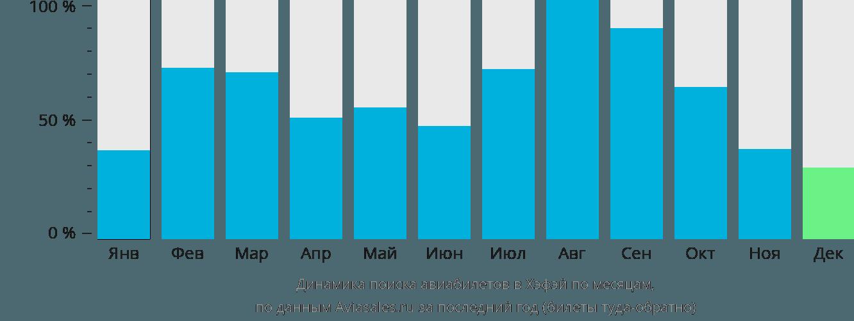 Динамика поиска авиабилетов в Хэфэй по месяцам