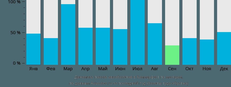 Динамика поиска авиабилетов в Хаммерфест по месяцам