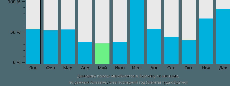 Динамика поиска авиабилетов в Харгейсу по месяцам