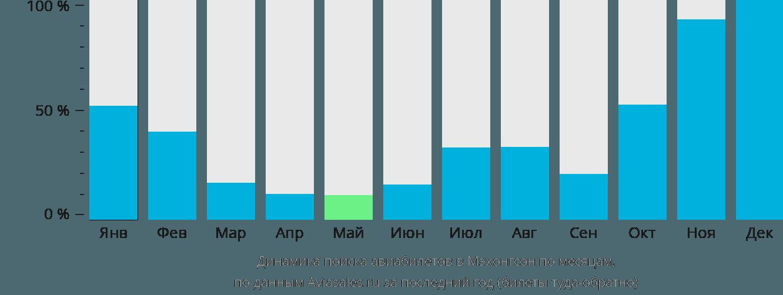 Динамика поиска авиабилетов в Мэхонгсон по месяцам