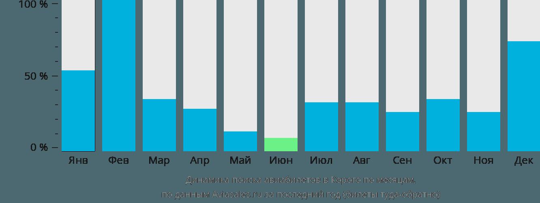 Динамика поиска авиабилетов в Корого по месяцам
