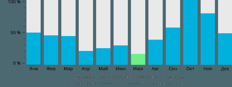 Динамика поиска авиабилетов в Хейгерстаун по месяцам