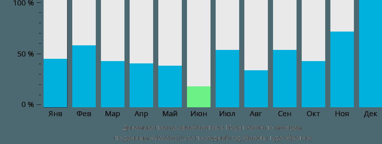 Динамика поиска авиабилетов в Маунт-Хаген по месяцам