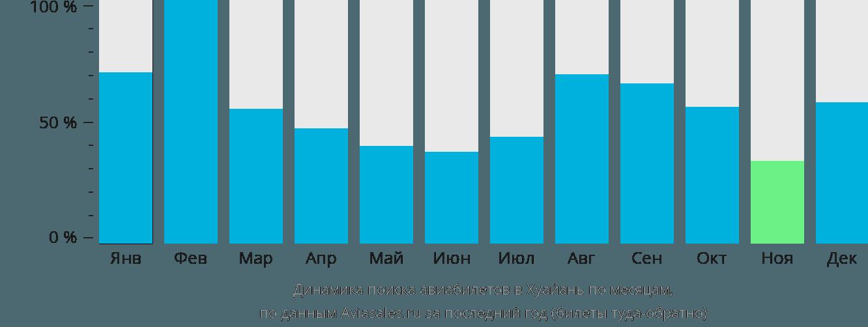 Динамика поиска авиабилетов в Хуайань по месяцам