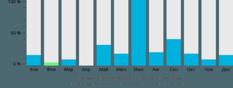 Динамика поиска авиабилетов в Хиббинг по месяцам