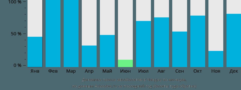 Динамика поиска авиабилетов в Чинджу по месяцам