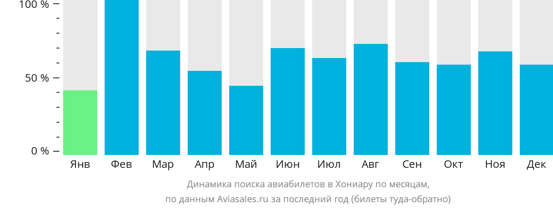 Динамика поиска авиабилетов в Хониару по месяцам