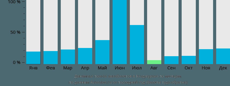Динамика поиска авиабилетов в Кхаджурахо по месяцам
