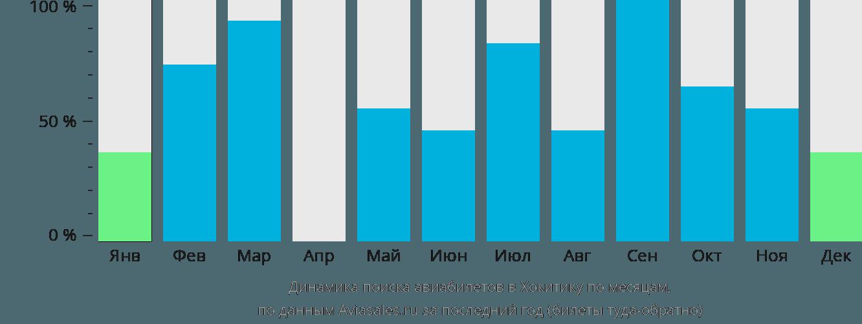 Динамика поиска авиабилетов Хокитика по месяцам