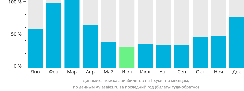 Динамика поиска авиабилетов на Пхукет по месяцам