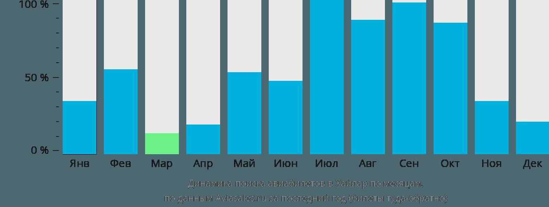 Динамика поиска авиабилетов Хайлар по месяцам
