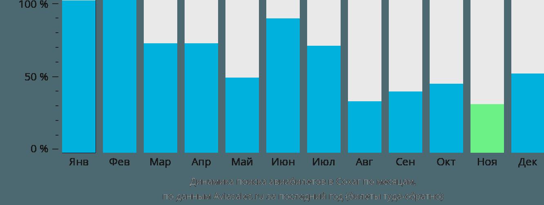 Динамика поиска авиабилетов в Сохаг по месяцам
