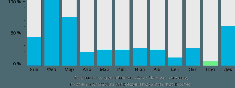 Динамика поиска авиабилетов в Хасси-Мессауд по месяцам