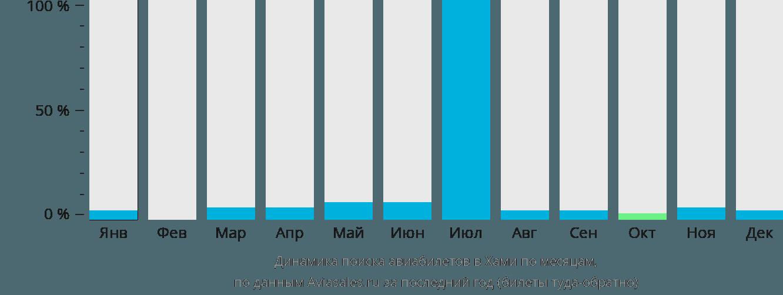 Динамика поиска авиабилетов Хами по месяцам