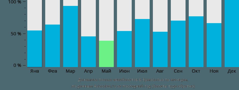 Динамика поиска авиабилетов в Эрмосильо по месяцам