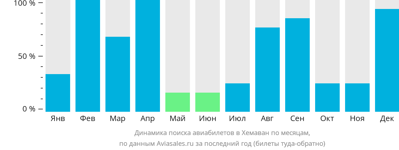 Динамика поиска авиабилетов Хемаван по месяцам