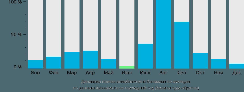 Динамика поиска авиабилетов в Ханамаки по месяцам