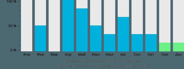 Динамика поиска авиабилетов в Хуну по месяцам