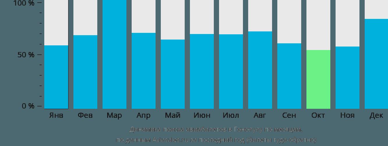 Динамика поиска авиабилетов в Гонолулу по месяцам