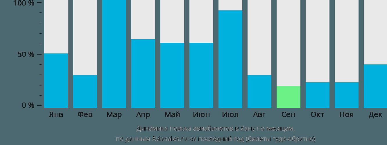Динамика поиска авиабилетов Хана по месяцам