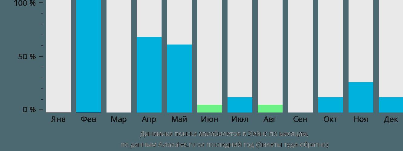 Динамика поиска авиабилетов Хайнс по месяцам