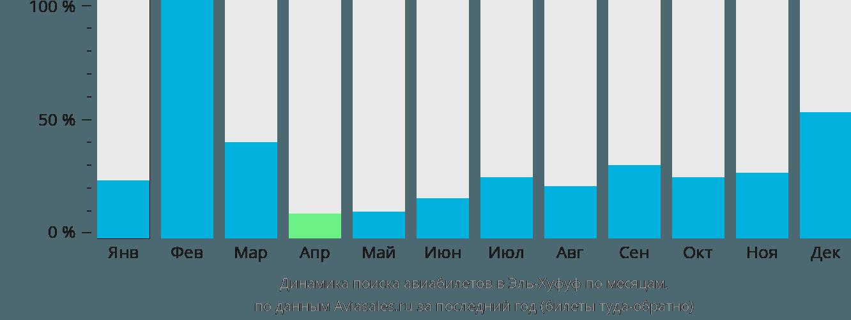 Динамика поиска авиабилетов в Эль-Хуфуф по месяцам