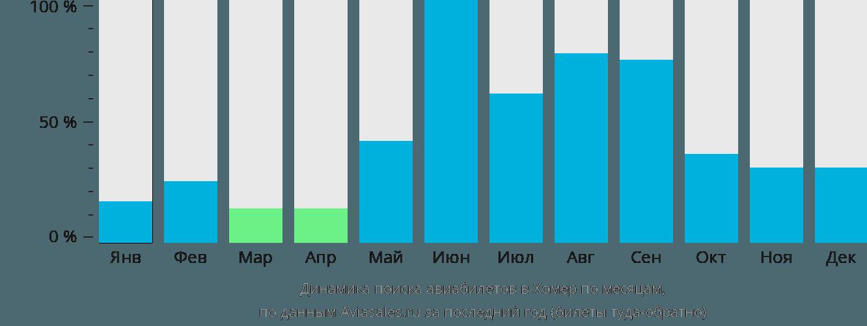 Динамика поиска авиабилетов в Хомер по месяцам