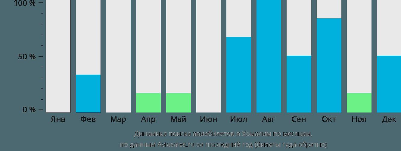 Динамика поиска авиабилетов в Хомалин по месяцам