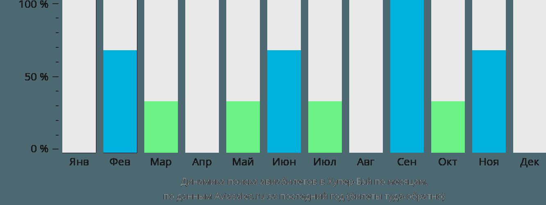 Динамика поиска авиабилетов в Хупер-Бей по месяцам