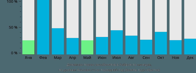 Динамика поиска авиабилетов в Хайфон по месяцам