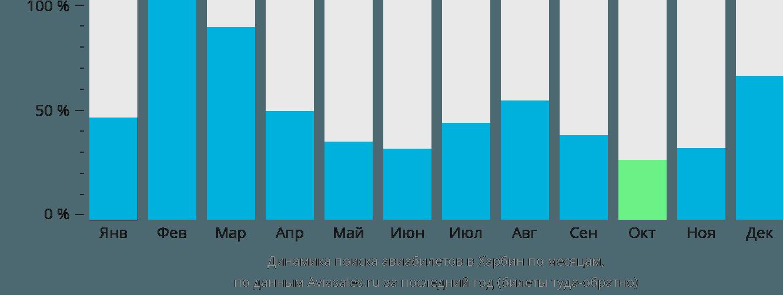 Динамика поиска авиабилетов в Харбин по месяцам