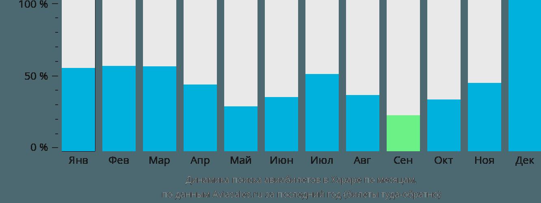 Динамика поиска авиабилетов в Хараре по месяцам