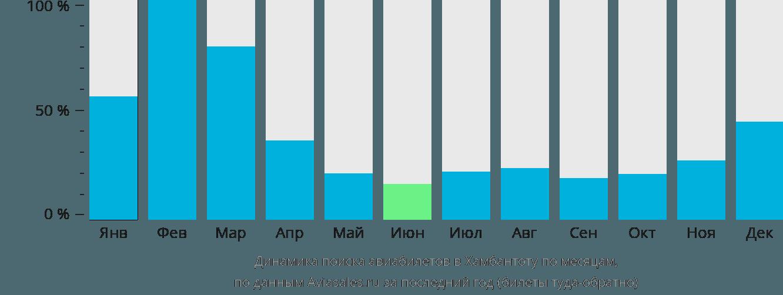 Динамика поиска авиабилетов в Хамбантот по месяцам