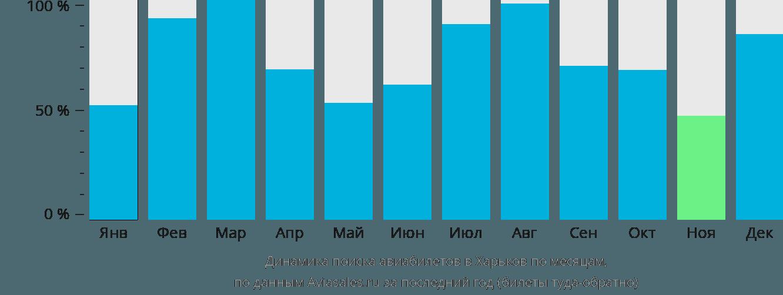 Динамика поиска авиабилетов в Харьков по месяцам