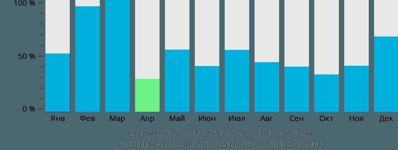 Динамика поиска авиабилетов в Харлинген по месяцам