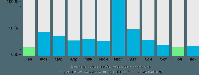 Динамика поиска авиабилетов в Сагу по месяцам