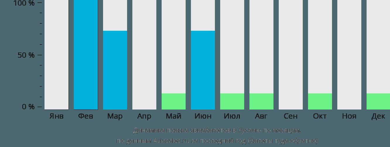 Динамика поиска авиабилетов в Хуслию по месяцам
