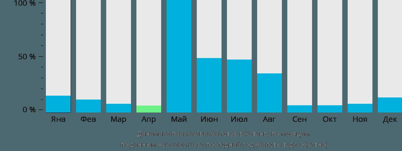 Динамика поиска авиабилетов в Хатангу по месяцам