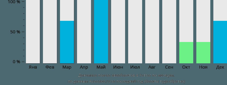 Динамика поиска авиабилетов Хатгаи по месяцам
