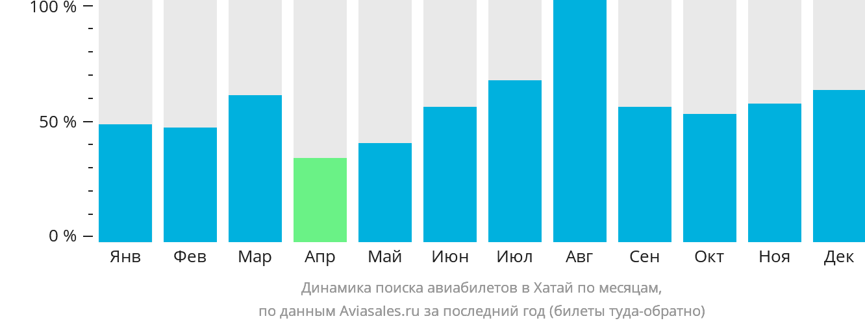 Динамика поиска авиабилетов в Хатай по месяцам