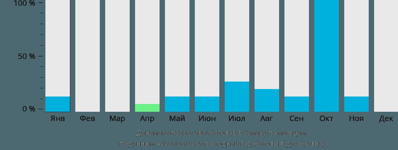 Динамика поиска авиабилетов в Хумеру по месяцам