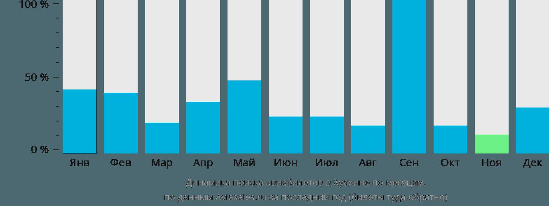 Динамика поиска авиабилетов Хуахайн по месяцам