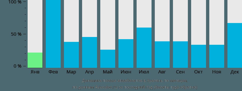 Динамика поиска авиабилетов в Хуалянь по месяцам