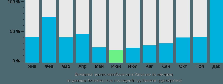 Динамика поиска авиабилетов Уатулько по месяцам