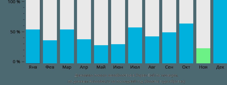 Динамика поиска авиабилетов Харви-Бей по месяцам
