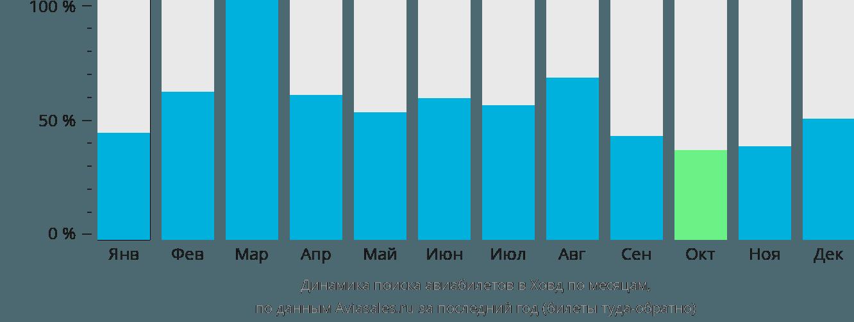 Динамика поиска авиабилетов Ховд по месяцам