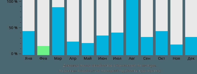 Динамика поиска авиабилетов в Хоннингсвог по месяцам