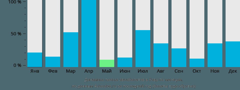 Динамика поиска авиабилетов Хавр по месяцам